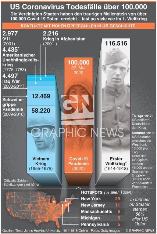 Mehr als 100.000 U.S. Virustote infographic