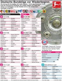 FUSSBALL: Deutsche Bundesliga wagt Wiederbeginn infographic
