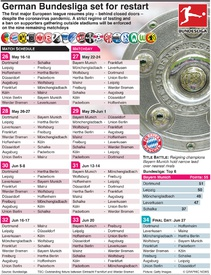 SOCCER: German Bundesliga set for restart infographic