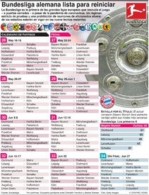 SOCCER: La Bundesliga alemana se prepara para reiniciar infographic