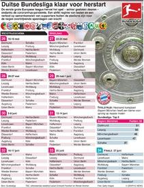 VOETBAL: Duitse Bundesliga klaar voor herstart infographic