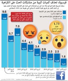 ميديا: فيسبوك تحذف كميات كبيرة من مشاركات الحث على الكراهية infographic