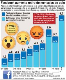 MEDIOS SOCIALES: Guerra de Facebook contra discurso de odio infographic