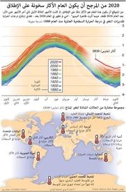 بيئة: ٢٠٢٠ من المرجح أن يكون العام الأكثر سخونة على الإطلاق infographic