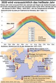 UMWELT: 2020 wird voraussichtlich das heißeste Jahr infographic