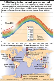 ENVIRONMENT: 2020 likely to be hottest year infographic