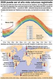 AMBIENTE: 2020 posiblemente será el año más caluroso infographic