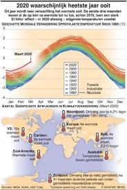 MILIEU: 2020 mogelijk het heetste jaar infographic
