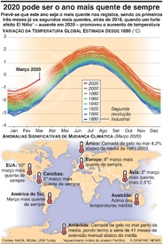 AMBIENTE: 2020 pode ser o ano mais quente infographic