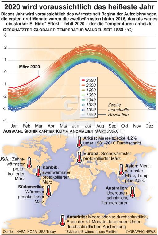 2020 wird voraussichtlich das heißeste Jahr infographic