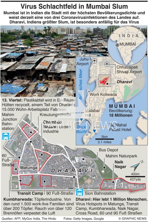 Mumbai Coronavirus infographic