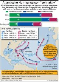 WETTER: 2020 Vorschau auf Hurrikan Saison infographic