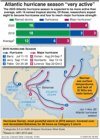 WEATHER: 2020 hurricane season outlook infographic