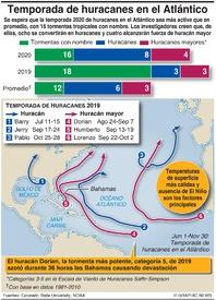 CLIMA: Pronóstico de la temporada de huracanes 2020 infographic