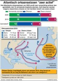 WEER: Vooruitzicht orkaanseizoen 2020 infographic