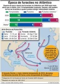 METEOROLOGIA: Época de furacões 2020 infographic