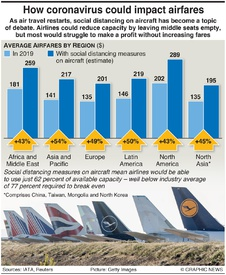 BUSINESS: How coronavirus could impact airfares infographic