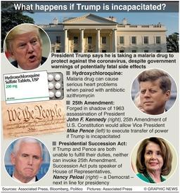 POLITICS: President Trump hydroxychloroquine infographic