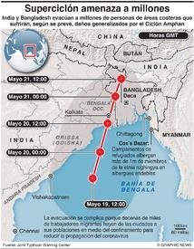 CLIMA: Ciclón Amphan infographic