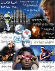 أخبار: أجندة العالم - حزيران ٢٠٢٠ infographic
