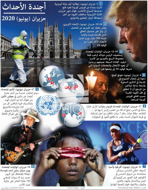 أجندة العالم - حزيران ٢٠٢٠ infographic