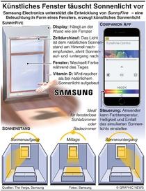 TECH: Künstliches Fenster täuscht Sonnenlicht vor infographic