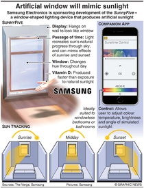 TECH: Artificial window will mimic sunlight infographic