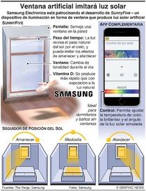 TECNOLOGÍA: Una ventana artificial imitará la luz solar infographic