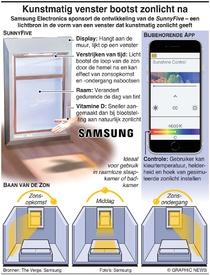 TECH: Kunstmatig venster bootst zonlicht na infographic
