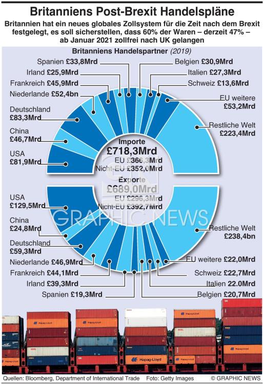Britanniens Handelspartner infographic