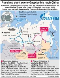 ENERGIE: Russland plant zweite Gaspipeline nach China infographic