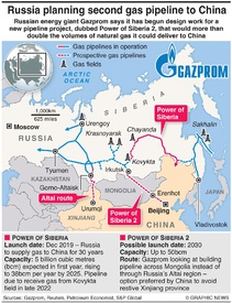 ENERGY: Russia planning second gas pipeline to China infographic