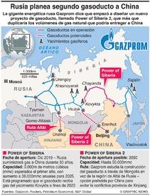 ENERGÍA: Rusia planea segundo gasoducto a China infographic