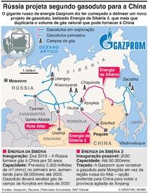 ENERGIA: Rússia projeta segundo gasoduto para a China infographic
