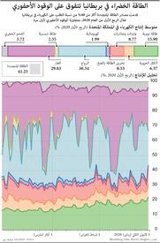 بيئة: الطاقة الخضراء في بريطانيا تتفوق على الوقود الأحفوري infographic