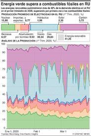 AMBIENTE: Energía verde supera combustibles fósiles en RU (1) infographic