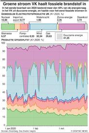 ENVIRONMENT: Groene stroom VK haalt fossiele brandstof in infographic