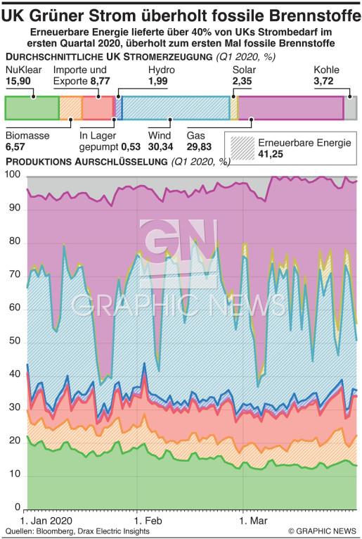 UK Grüne Energie überholt fossile Brennstoffe infographic