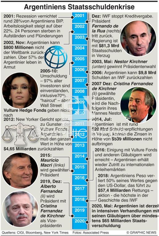 Argentiniens Schuldenkrise infographic