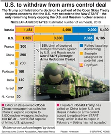 MILITARY: Biggest nuclear arsenals infographic