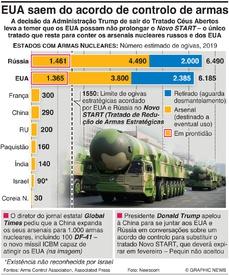 DEFESA: Maiores arsenais nucleares infographic