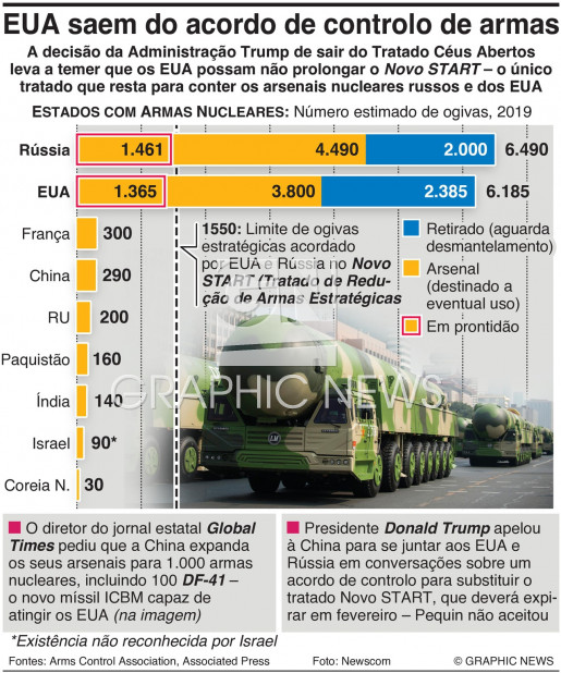 Maiores arsenais nucleares infographic