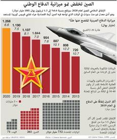 عسكري: الصين تخفض نمو ميزانية الدفاع الوطني infographic
