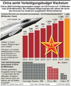 MILITÄR: China senkt die Ausgaben für Verteidigung infographic