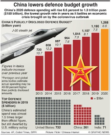 MILITARY: China lowers defence budget growth infographic