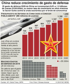 EJÉRCITOS: China reduce crecimiento de gasto de defensa infographic
