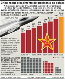 DEFESA: China reduz crescimento do orçamento de defesa infographic