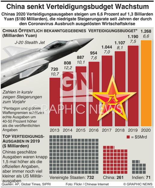 China senkt die Ausgaben für Verteidigung infographic