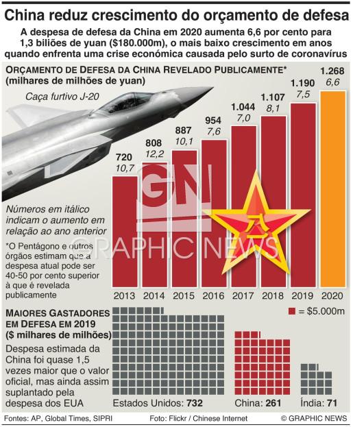 China reduz crescimento do orçamento de defesa infographic