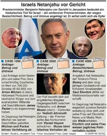 KRIMINALITÄT: Israel's Netanjahu Anklage infographic